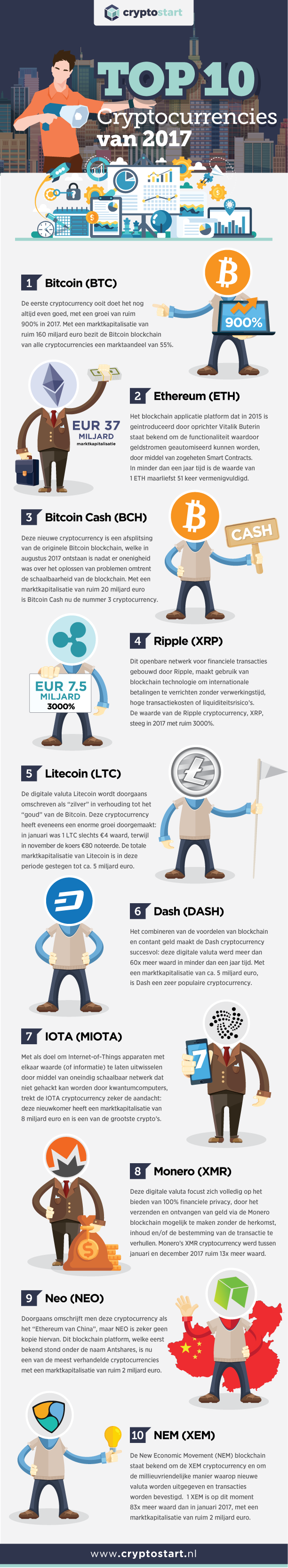 Infographic Cryptocurrency